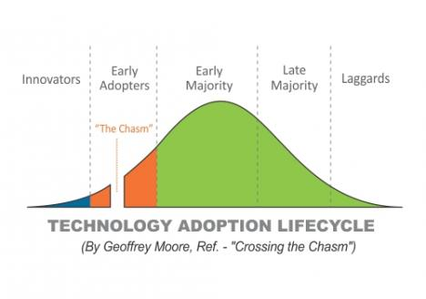 technology adoption cycle.jpg