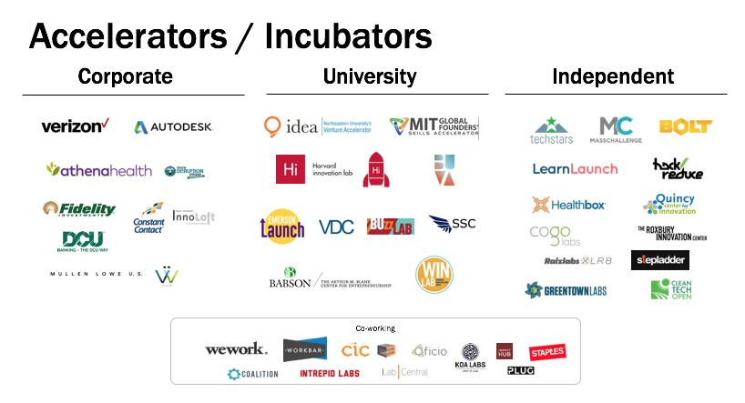 accelerators-incubators