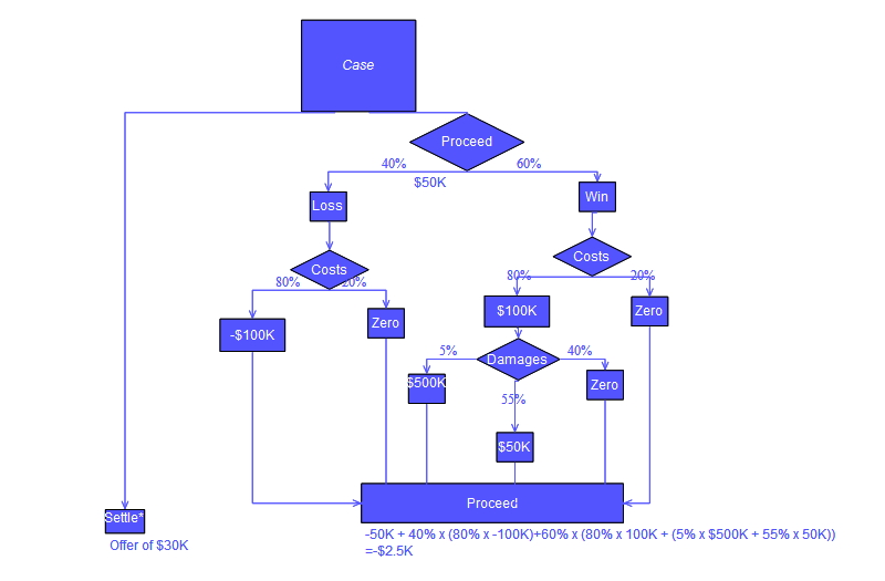 DecisionCalcs