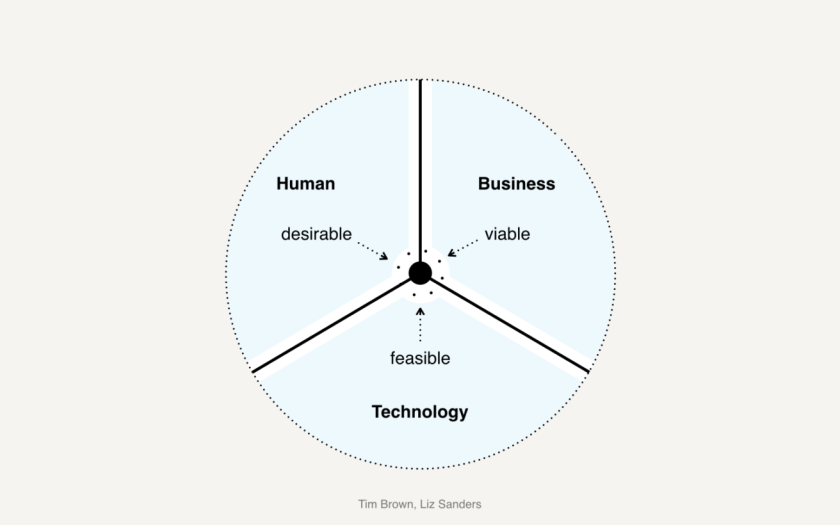 Evolved-Design-Thinking.013