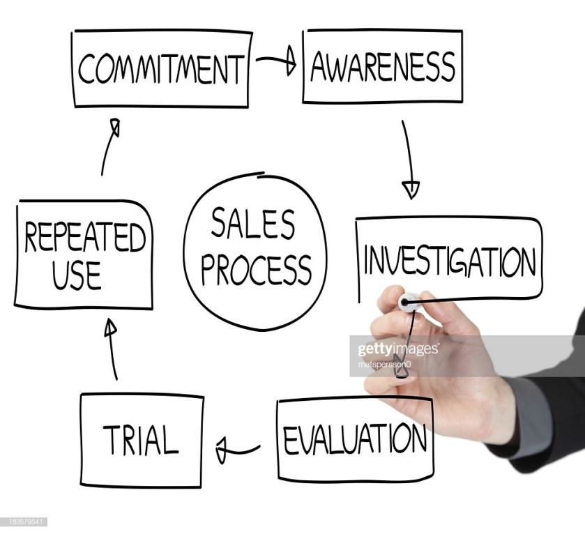 A sales process flowchart drawn on a whiteboard.