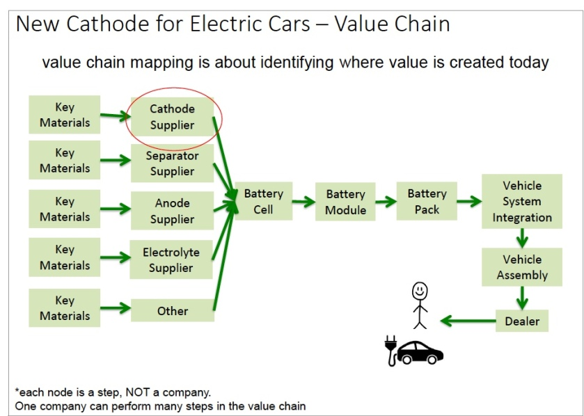 value chain electric cars