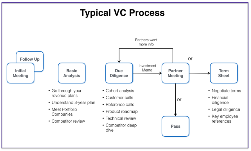 vc process